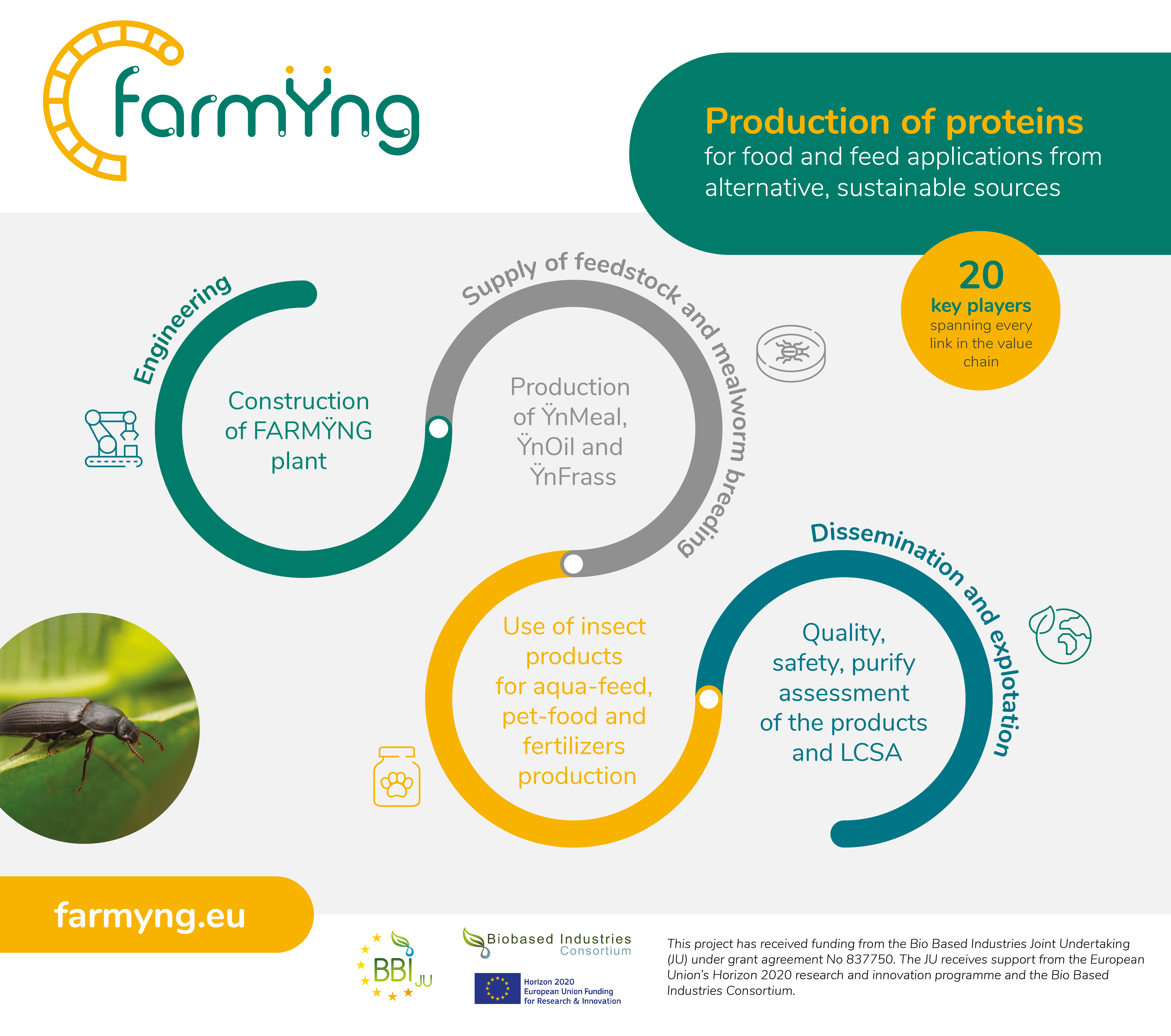 farmyng infographic